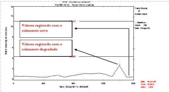 analise-de-vibrações-em-rolamentos-fig-15