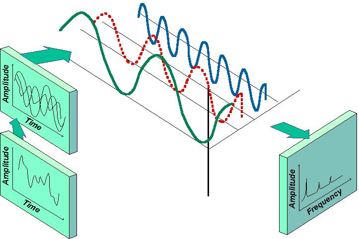 medição de vibrações o tempo e o espetro 2