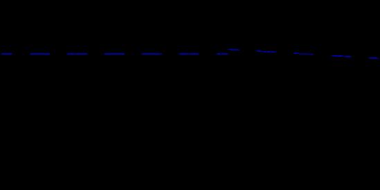 ejes de la figura de alineación 1