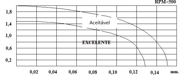 ejes de la figura de alineación 6