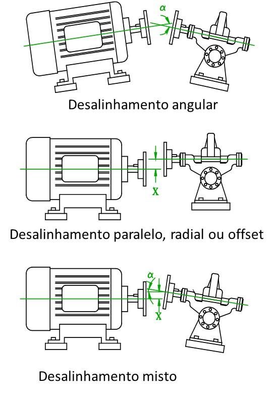 ejes de la figura de alineación 2