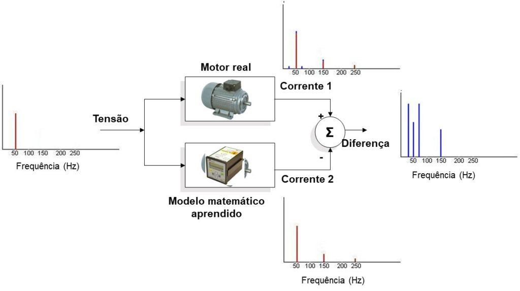 mcm analise de motores eletricos