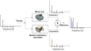 MCM – Monitorização de Condição de Motores Elétricos