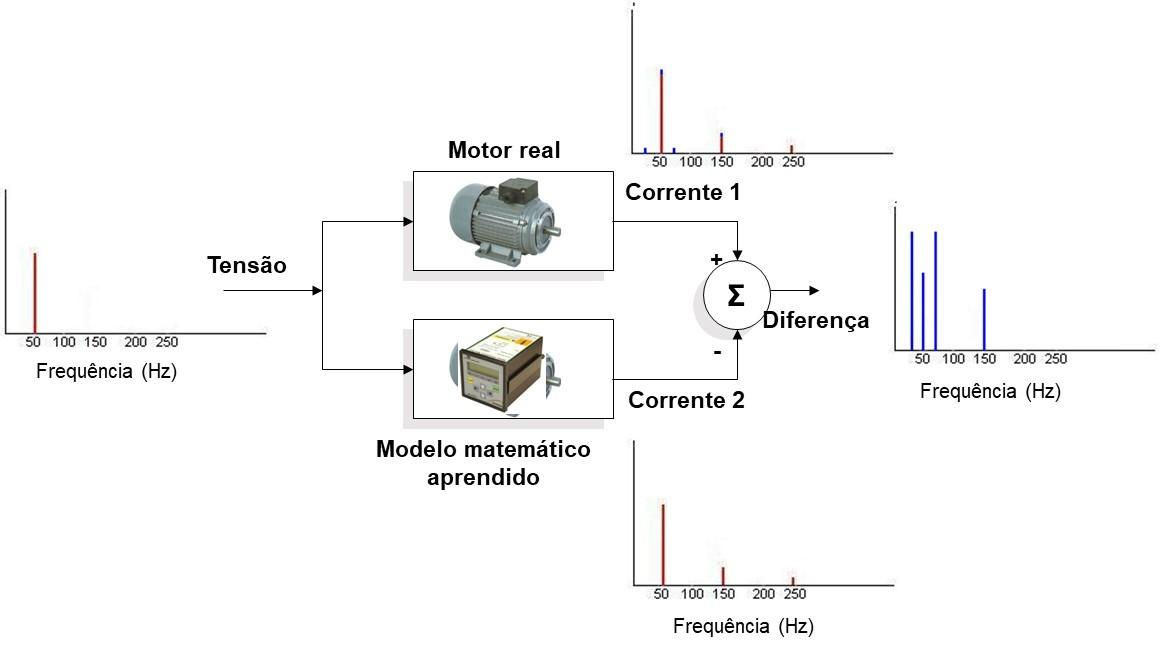 MCM – Monitoreo Motor Eléctricos Estado