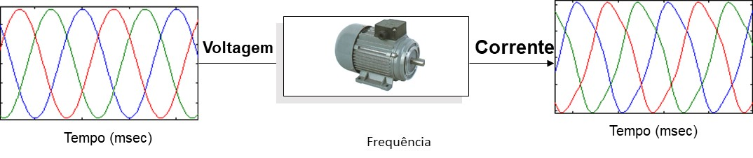 The The MCM monitor - Electric Motors Condition Monitoring as a transfer function