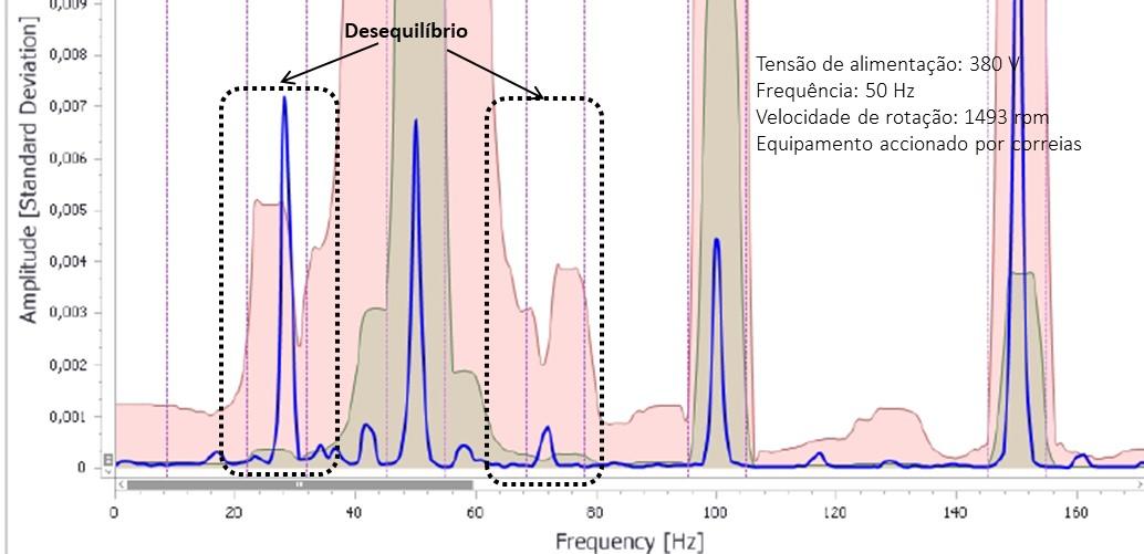 Espetro PSD do monitor do MCM - Monitorização de Condição de Motores Elétricos