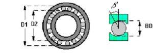 Figura 10 – Análise de vibrações em rolamentos -Características geométricas de rolamentos