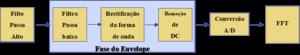 análise de vibrações e envelope  diagrama de blocos enevelope com deteção de picos