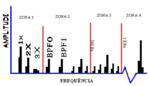 Figura 6 – 3ª fase da avaria em rolamentos – o espetro de frequência