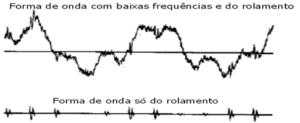 Figura 9 – Filtragem das vibrações nas altas frequências