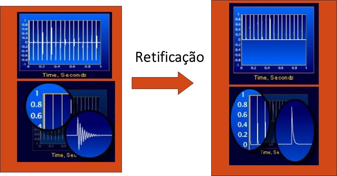 análise de vibrações e envelope  - a rectificação da forma de onda