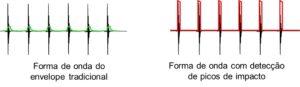 Analisador de vibrações 10 – análise do envelope