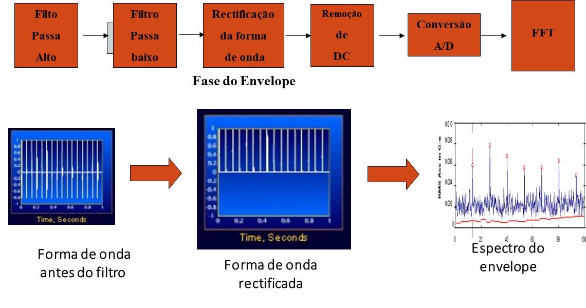 análise de vibrações e envelope  - diagrama de blocos