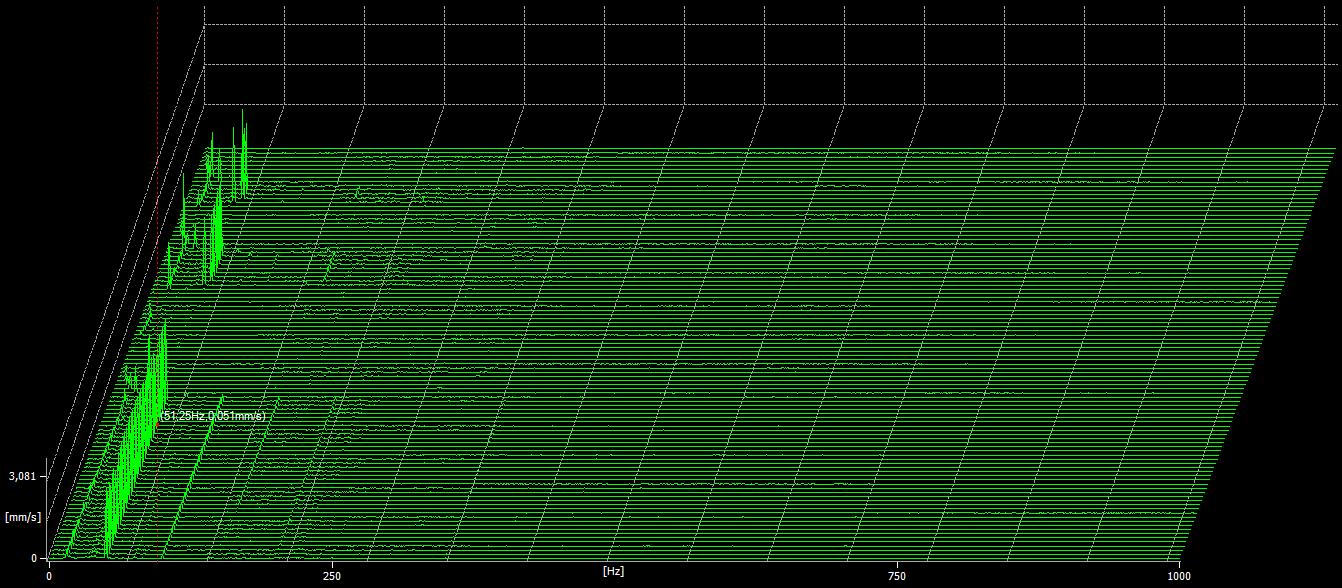 Mapa espetral correspondente à monitorização temporária de vibrações - caso prático - no dia 28 de agosto.