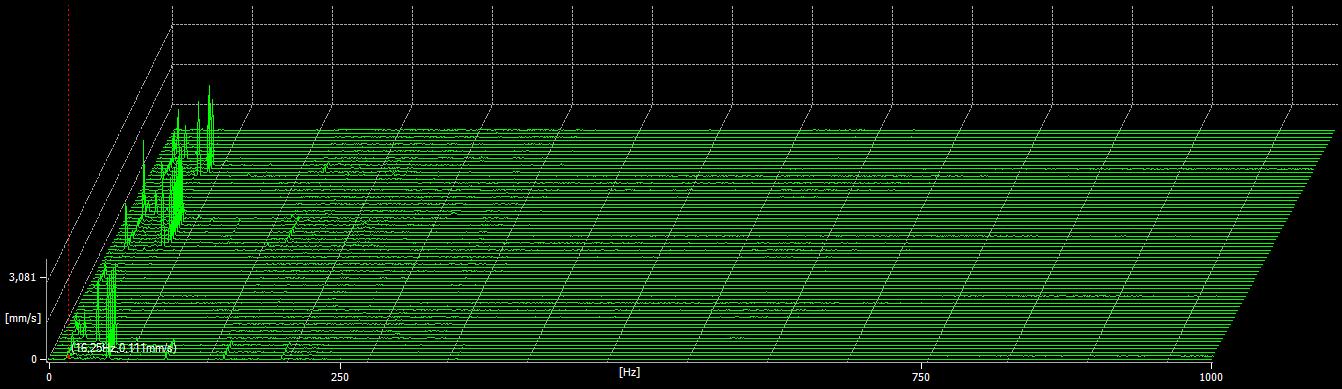 Detalhe do gráfico da figura 13 - monitorização temporária de vibrações - caso prático