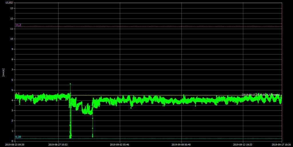 medição de vibrações wireless o gráfico