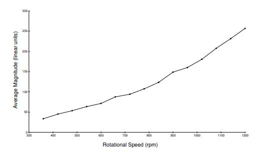 Figura 1 – Medição de emissão acústica em rolamentos