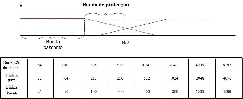 analisador de vibrações 3 o aliasing
