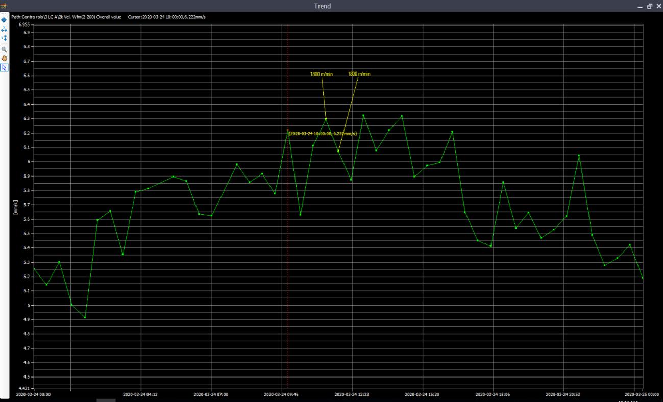 Medição de vibração wireless – ressonância figura 2