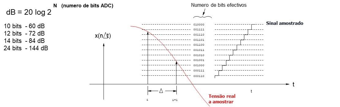 Analisador de vibrações 2 – amostragem e digitalização