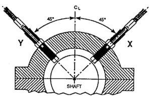 Analisador de vibrações 12 – Funções de dois canais no tempo