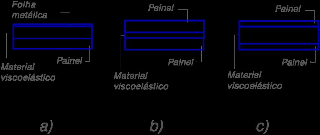 Isolamento de vibrações e Factor de Amplificação tipos de sanduiche