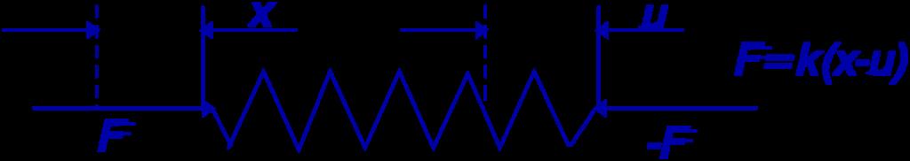 Isolamento de vibrações e sistema 2