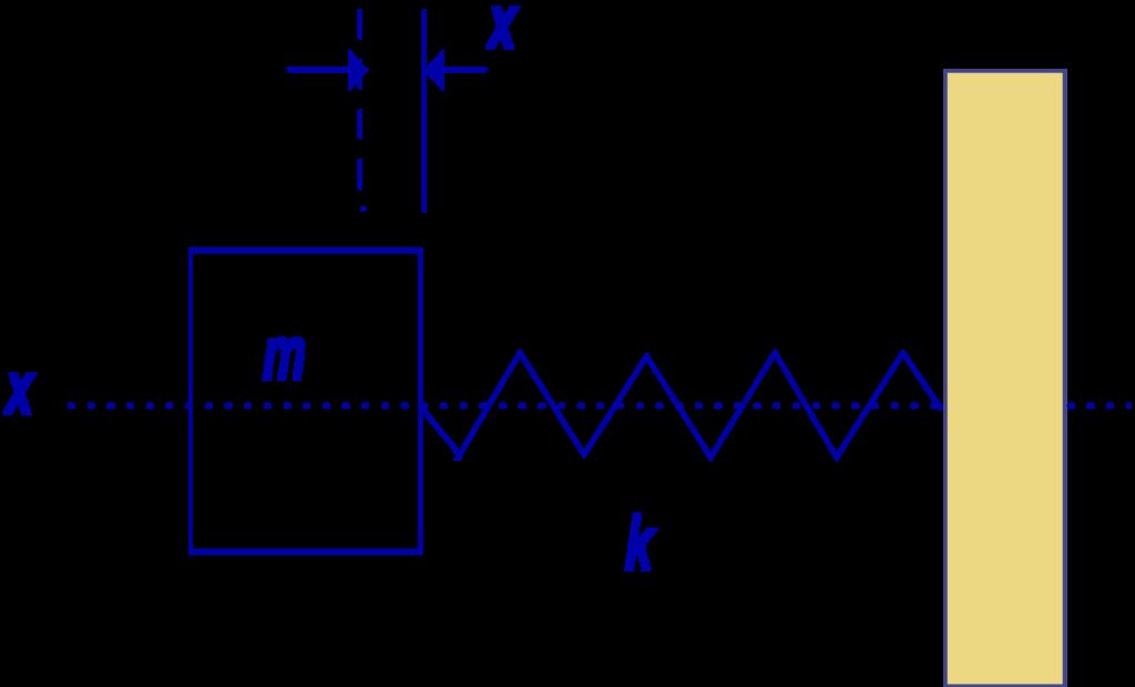 Isolamento de vibrações e sistema 4