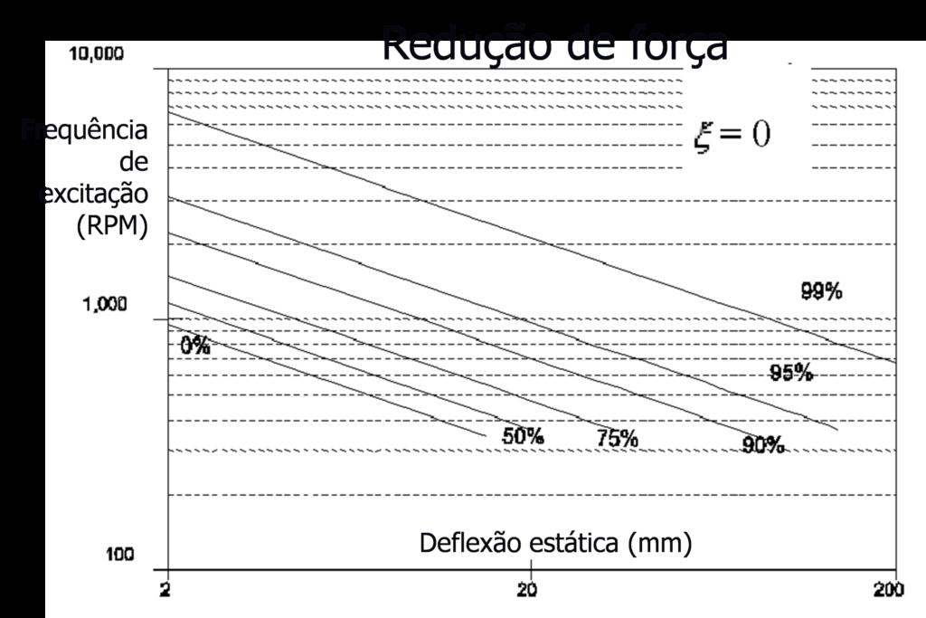 Isolamento de vibrações e Redução de Força