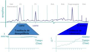 Curso on-line de análise de vibrações em rolamentos