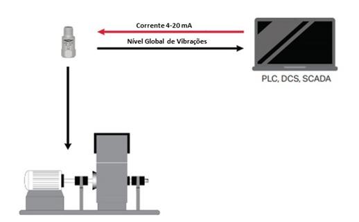 Sistemas permanentes de monitorização de vibrações figura 6