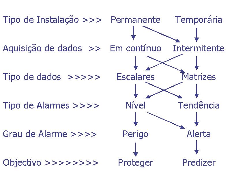 Sistemas permanentes de monitorização de vibrações figura 1