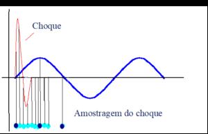 El espectro FFT en la medición de choques