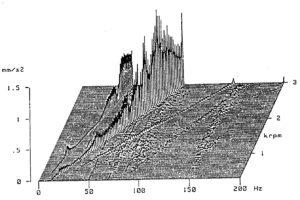 Diagnóstico de ressonância com análise de vibrações